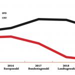 Zwickmühle Gestaltungsmehrheit: Das Dilemma der Bayreuther SPD
